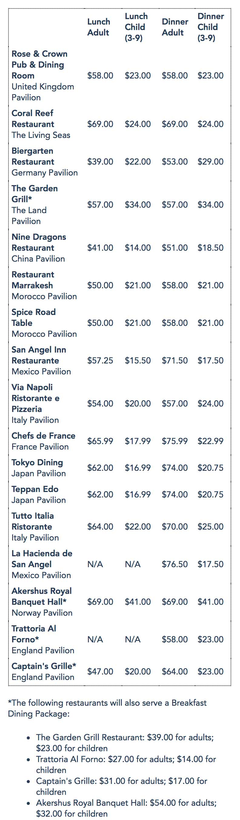 2016 Candlelight Processional Dining Package pricing
