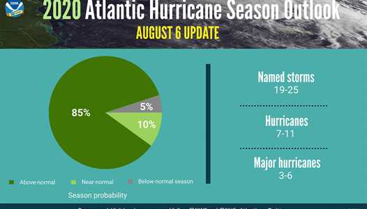 NOAA forecasts 'extremely active' hurricane season for the remainder of 2020