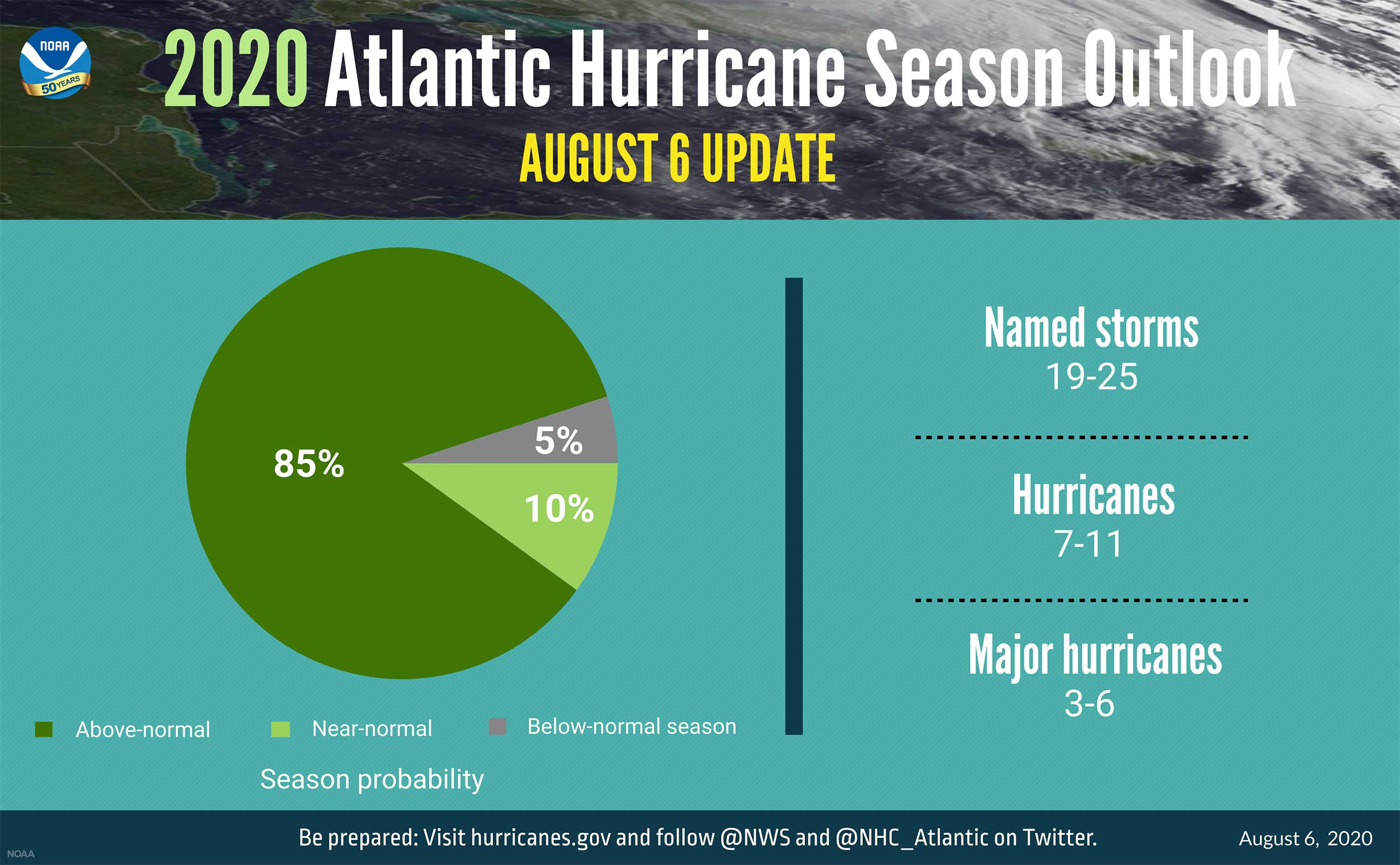 2020 Atlantic Hurricane Season Outlook