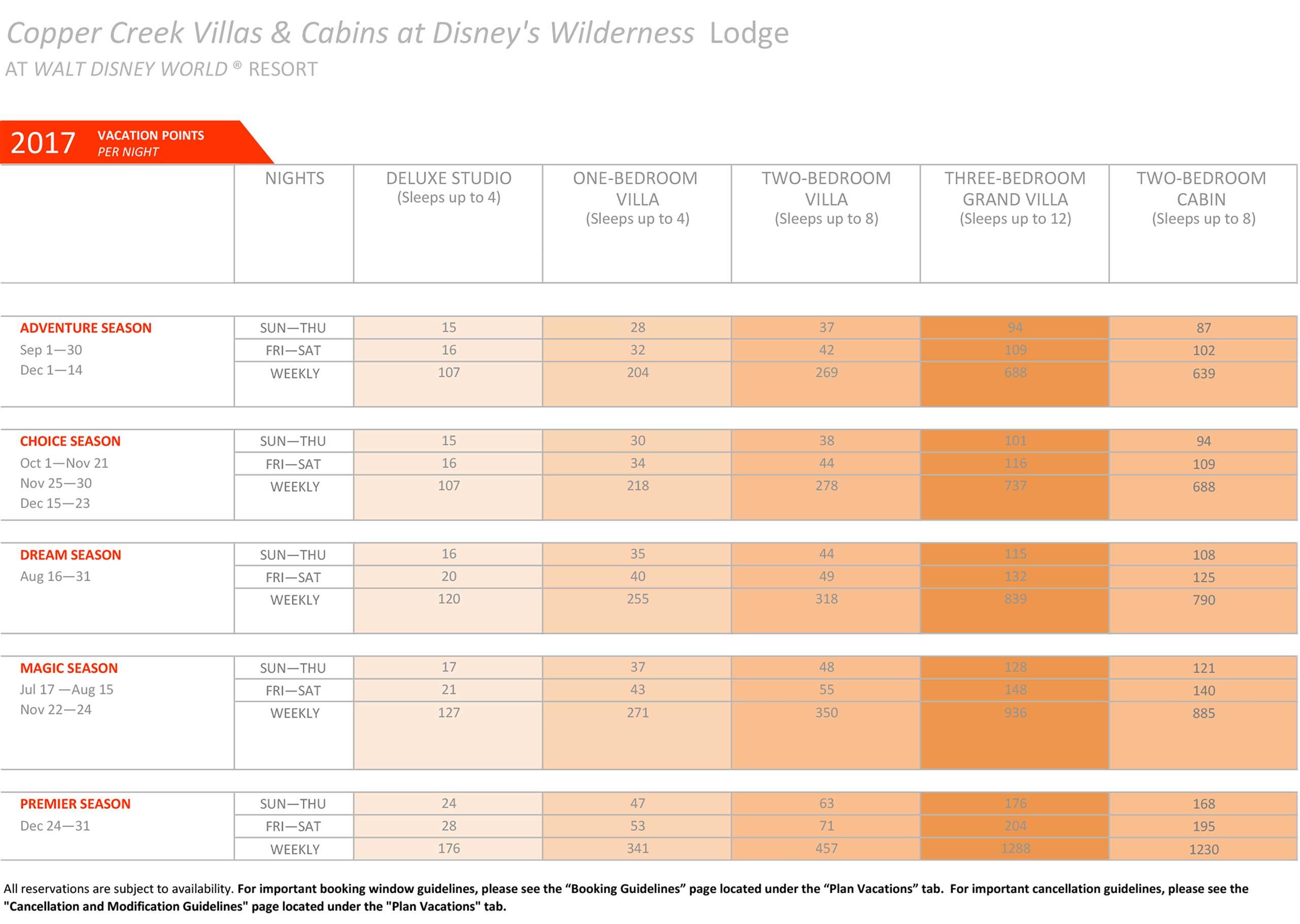 19 Luxury Dvc Point Chart